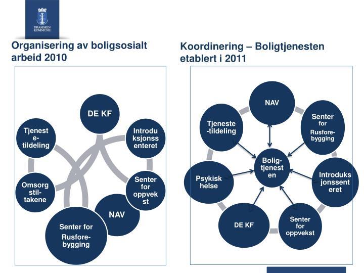 Koordinering – Boligtjenesten etablert i 2011