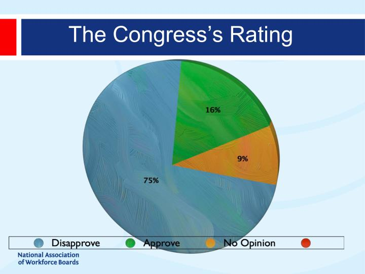 The Congress's Rating