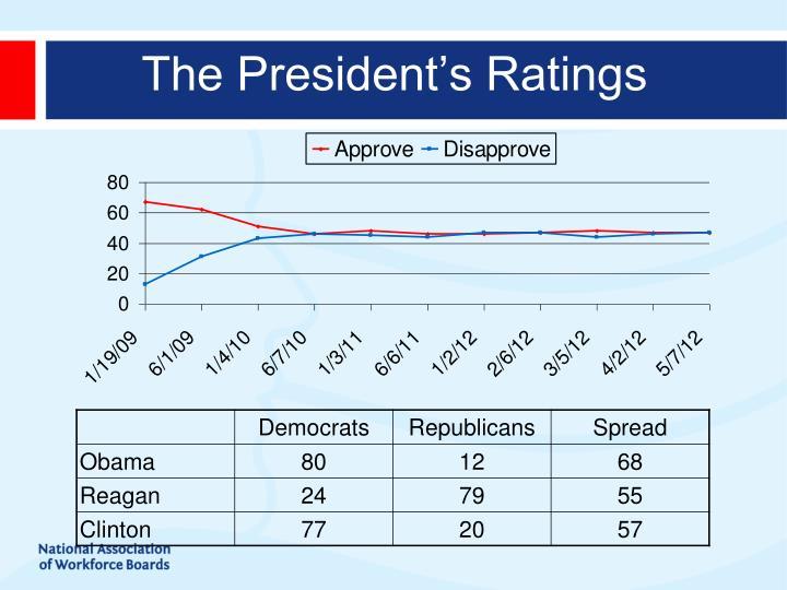 The President's Ratings