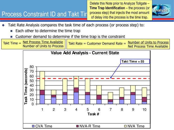 process identification and analysis The process of problem identification involves the development of clear, straightforward problem statements that can be linked directly with the problem statements are tested and refined through more detailed analysis undertaken as part of problem assessment and prioritisation (see sections 3 and 4.