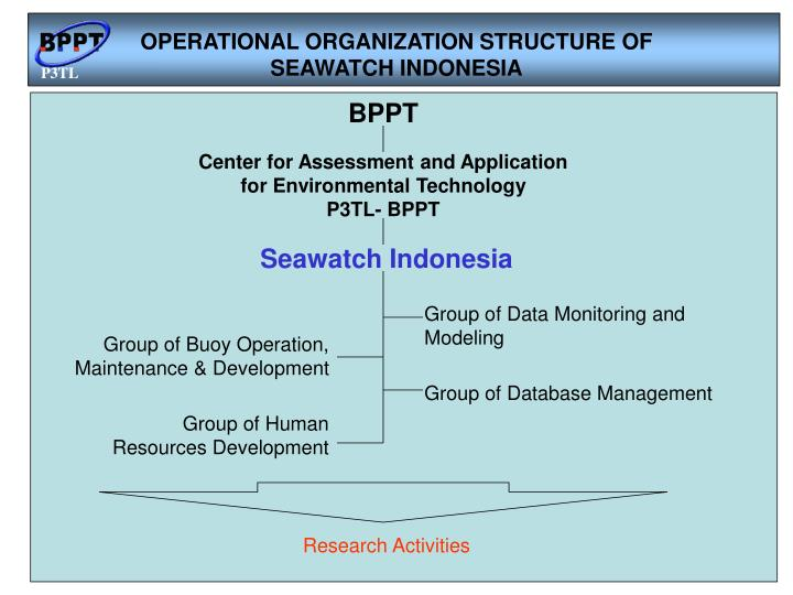 OPERATIONAL ORGANIZATION STRUCTURE OF