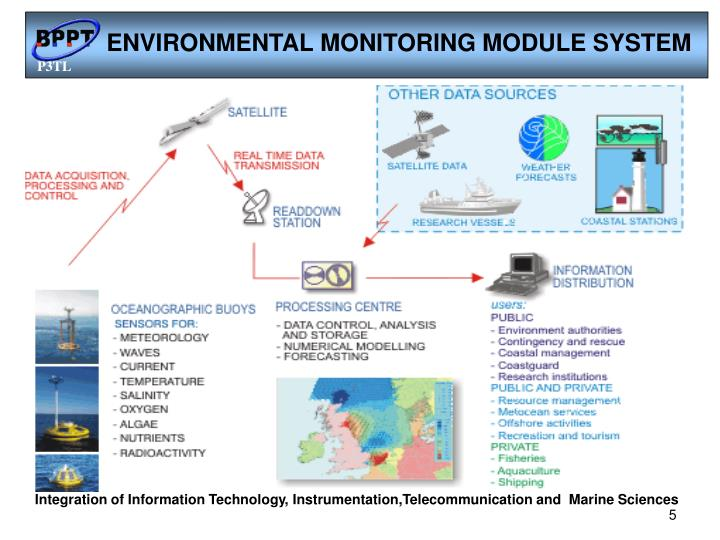 ENVIRONMENTAL MONITORING MODULE SYSTEM