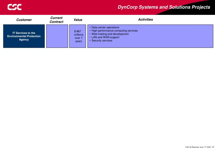 DynCorp Systems and Solutions Projects