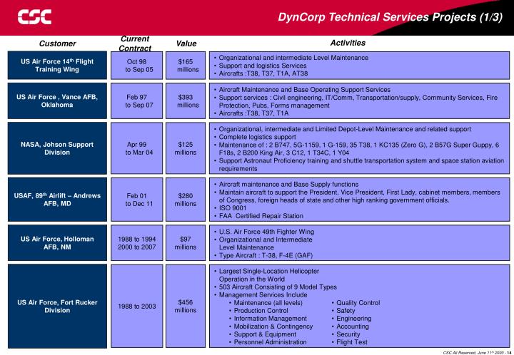 DynCorp Technical Services Projects (1/3)