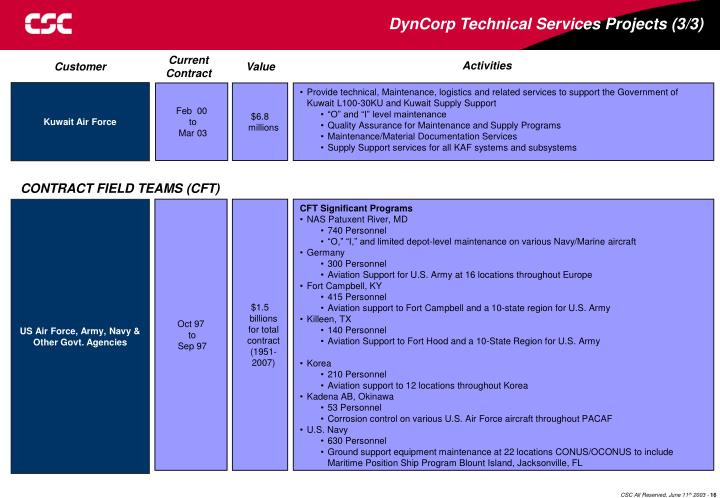 DynCorp Technical Services Projects (3/3)