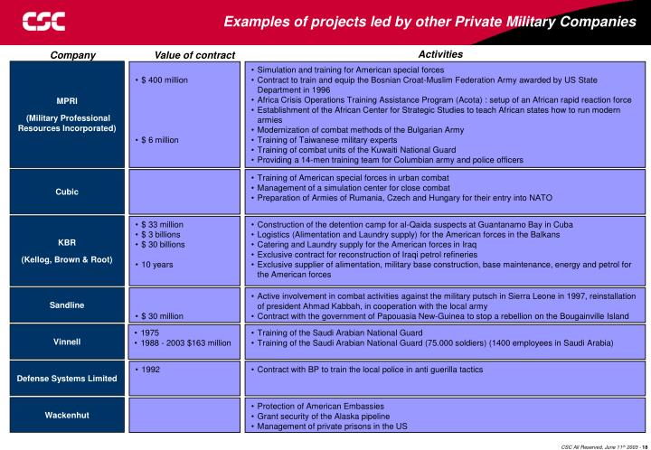 Examples of projects led by other Private Military Companies