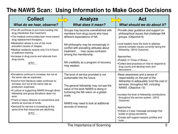 The NAWS Scan:  Using Information to Make Good Decisions