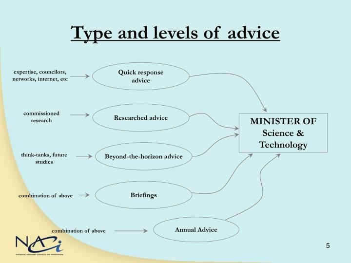 Type and levels of advice