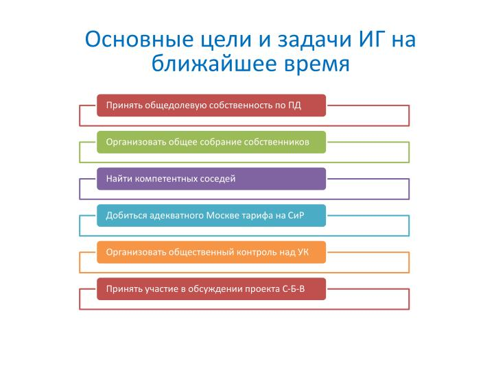 Основные цели и задачи ИГ на ближайшее время