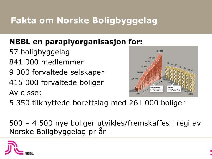 Fakta om Norske Boligbyggelag
