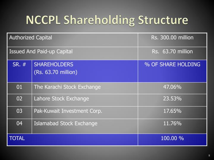 NCCPL Shareholding Structure