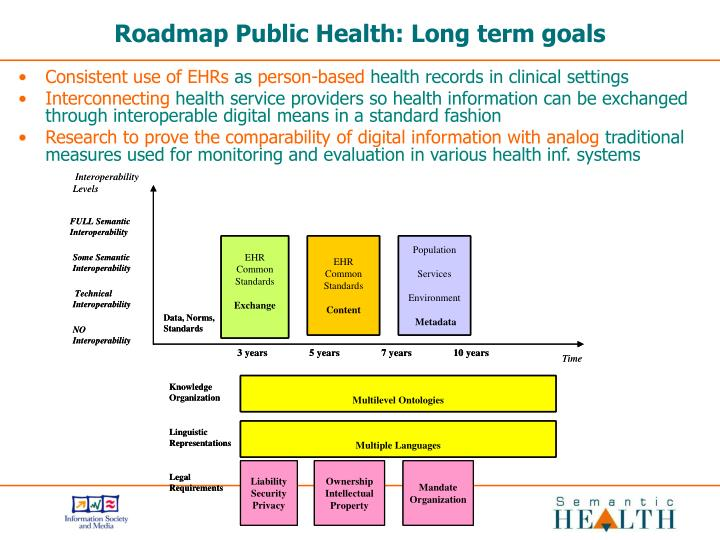 Roadmap Public Health: Long term goals