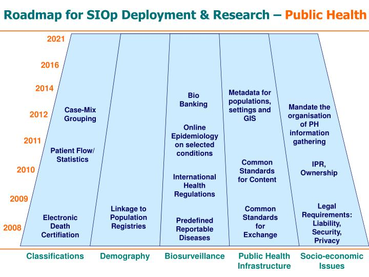 Roadmap for SIOp Deployment & Research –