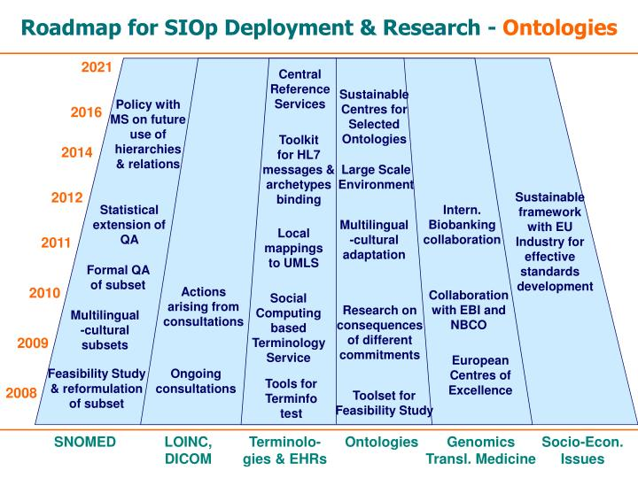 Roadmap for SIOp Deployment & Research -