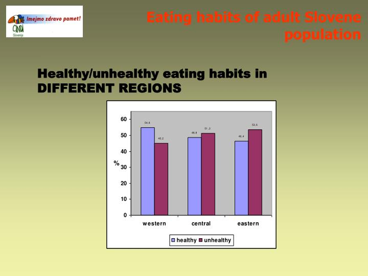Eating habits of adult Slovene population