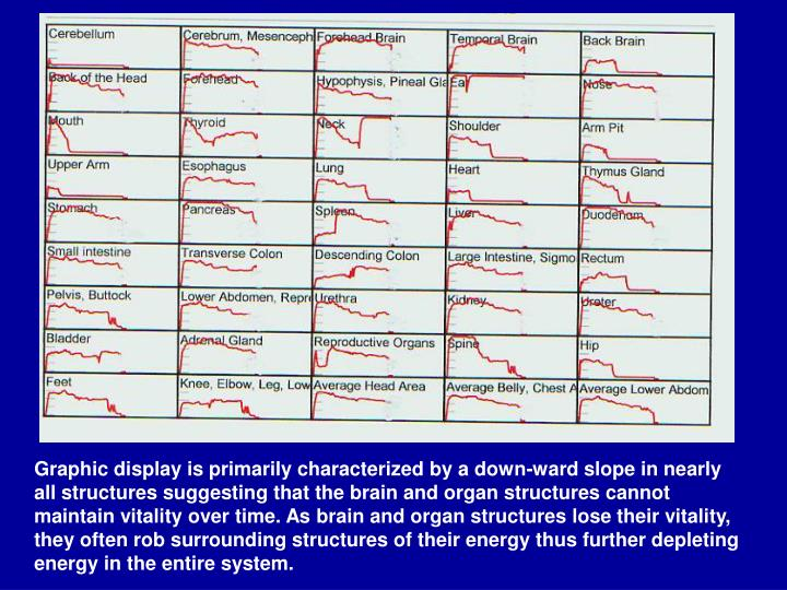 Graphic display is primarily characterized by a down-ward slope in nearly all structures suggesting that the brain and organ structures cannot maintain vitality over time. As brain and organ structures lose their vitality, they often rob surrounding structures of their energy thus further depleting energy in the entire system.