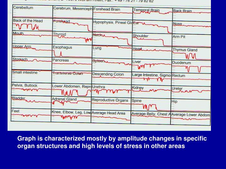 Graph is characterized mostly by amplitude changes in specific organ structures and high levels of stress in other areas