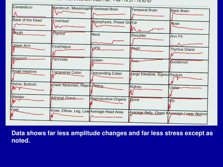 Data shows far less amplitude changes and far less stress except as noted.