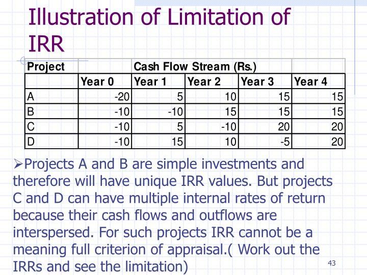 Illustration of Limitation of IRR