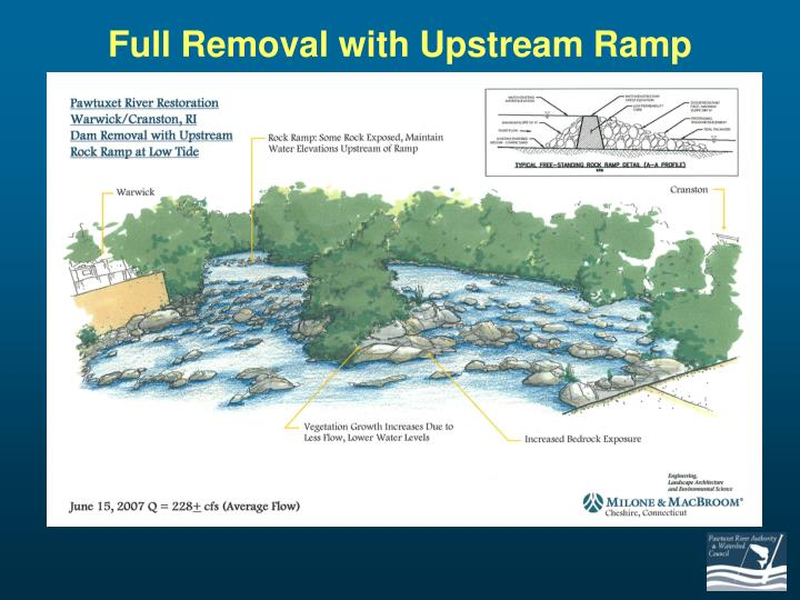 Full Removal with Upstream Ramp