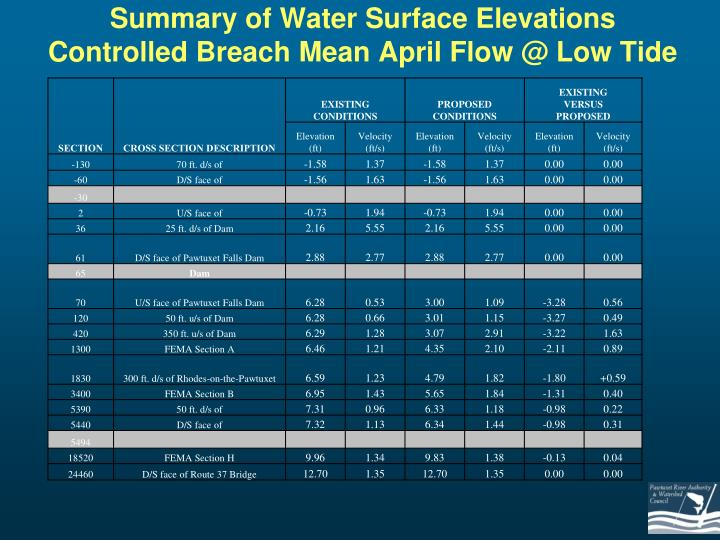 Summary of Water Surface Elevations