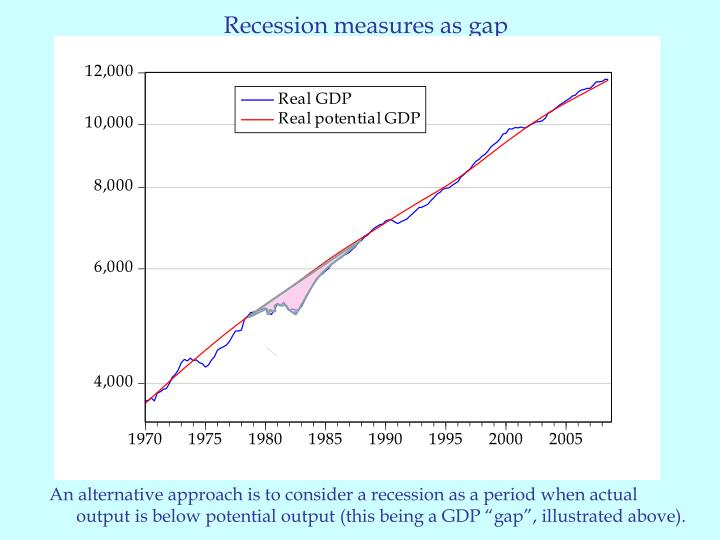 Recession measures as gap