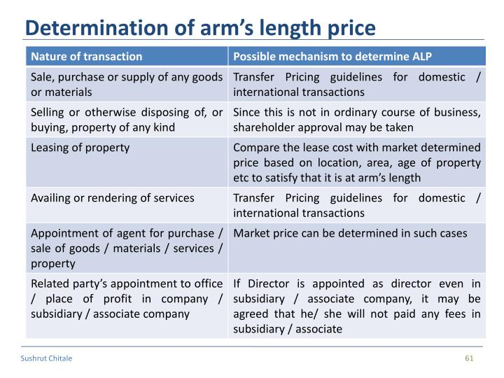 Determination of arm's length price