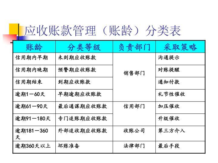 应收账款管理(账龄)分类表