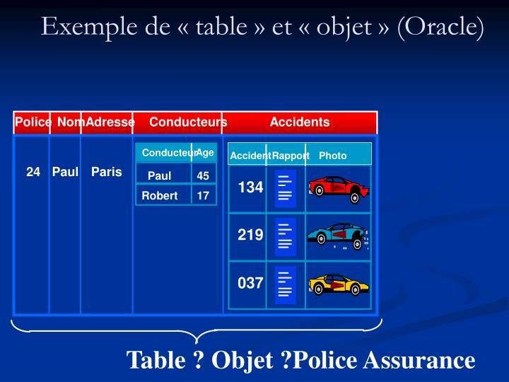 Exemple de « table » et « objet » (Oracle)