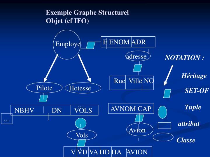 Exemple Graphe Structurel Objet (cf IFO)