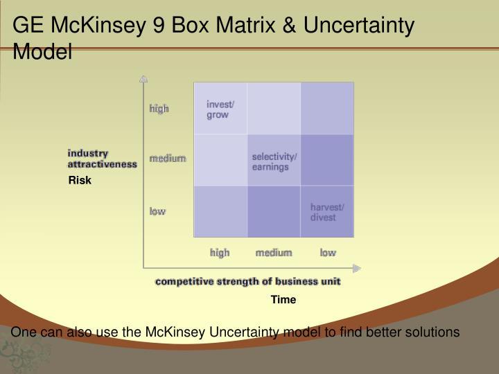 GE McKinsey 9 Box Matrix & Uncertainty Model