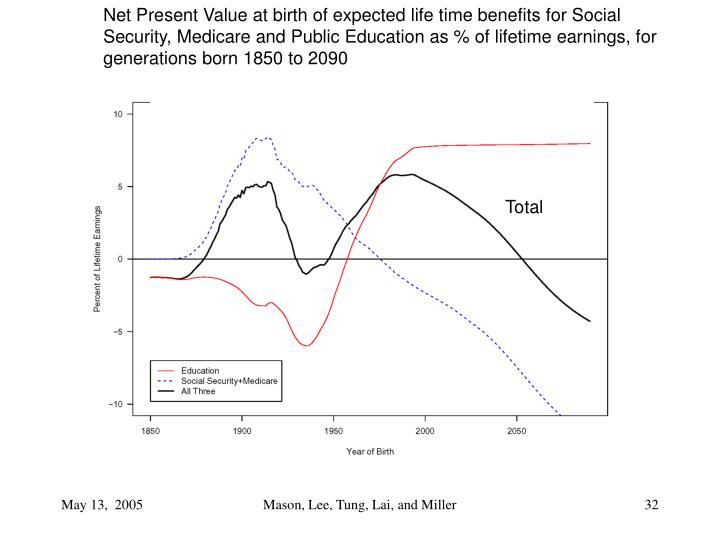 Net Present Value at birth of expected life time benefits for Social Security, Medicare and Public Education as % of lifetime earnings, for generations born 1850 to 2090
