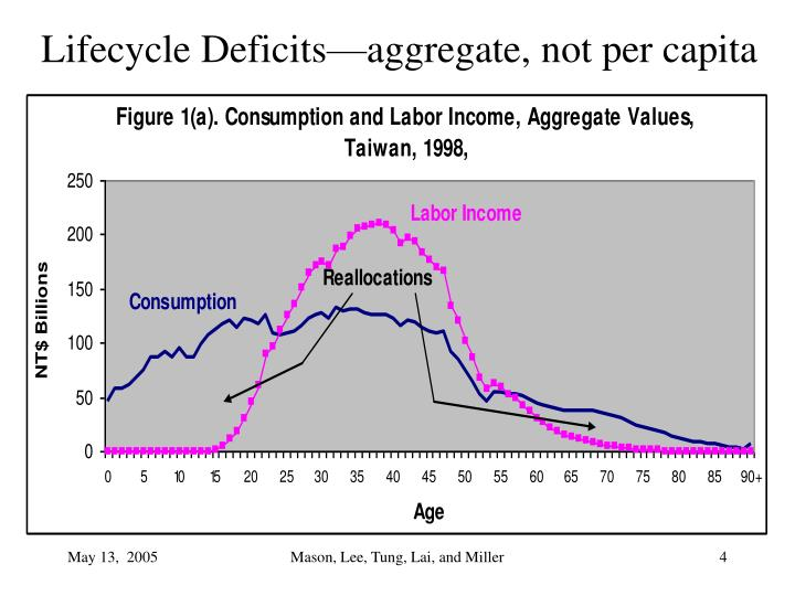 Lifecycle Deficits—aggregate, not per capita