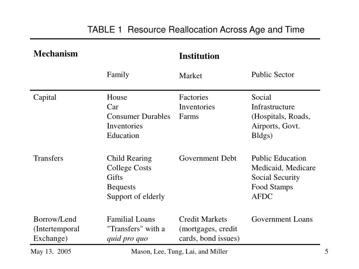 TABLE 1  Resource Reallocation Across Age and Time
