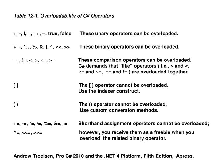 Table 12-1. Overloadability of C# Operators