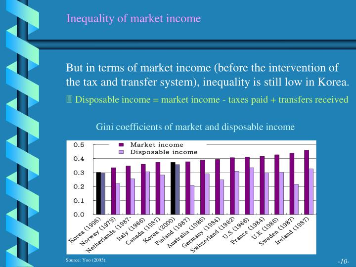 Inequality of market income