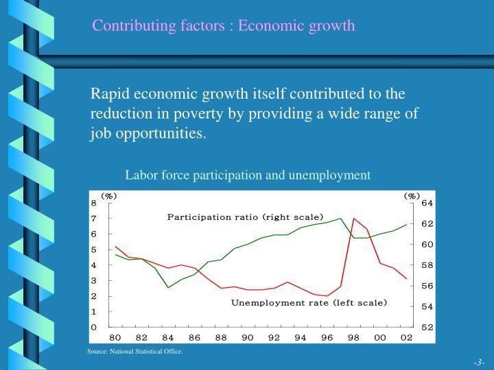 Contributing factors : Economic growth