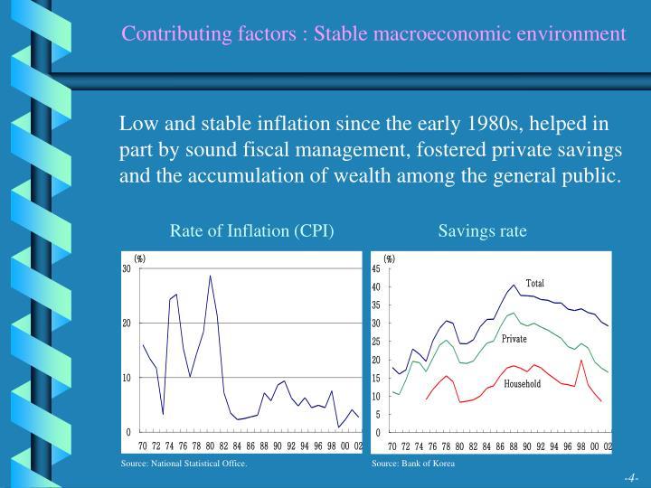 Contributing factors : Stable macroeconomic environment
