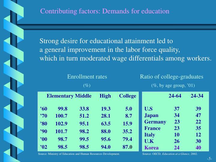 Contributing factors: Demands for education