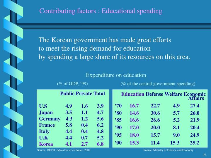 Contributing factors : Educational spending