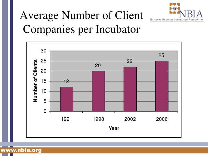 Average Number of Client Companies per Incubator