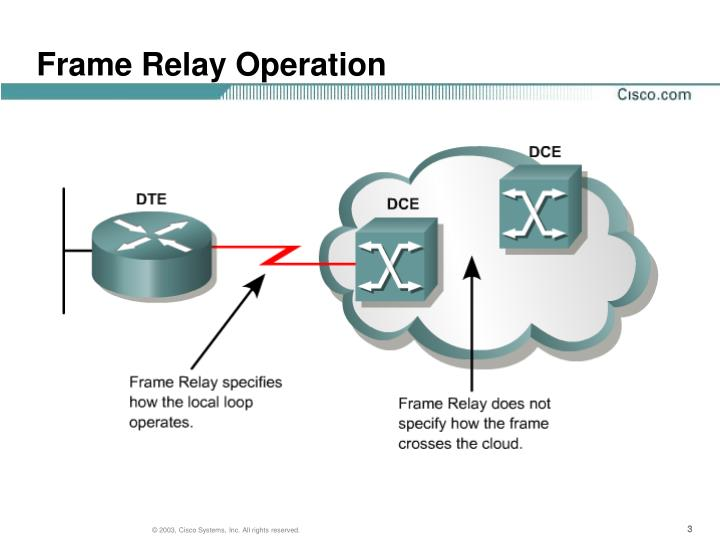 Frame relay operation