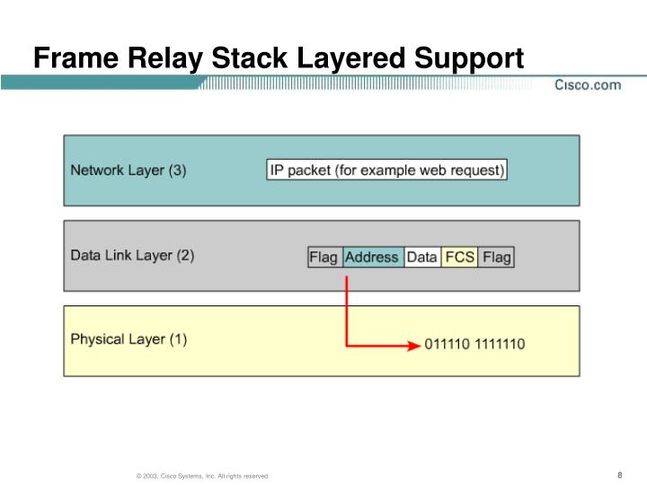 Frame Relay Stack Layered Support