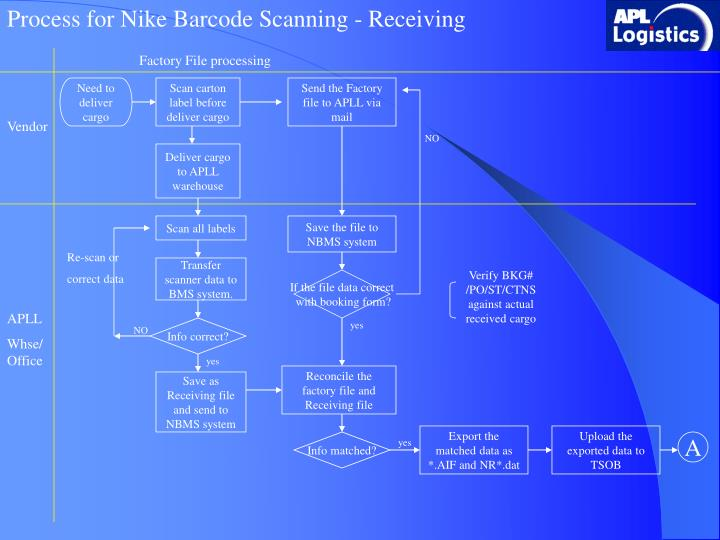 Process for Nike Barcode Scanning - Receiving