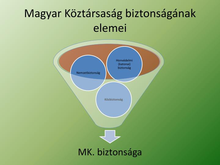 Magyar Köztársaság biztonságának elemei