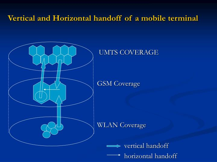 Vertical and Horizontal handoff of a mobile terminal