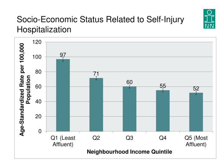 Socio-Economic Status Related to Self-Injury Hospitalization