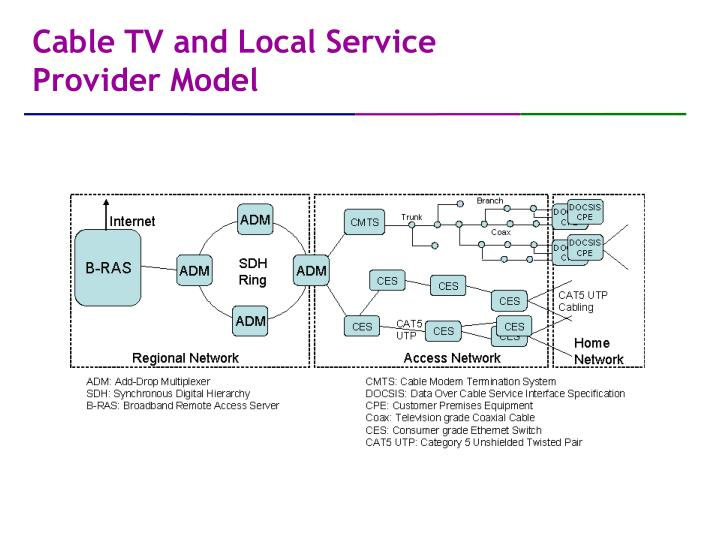 Cable TV and Local Service Provider Model
