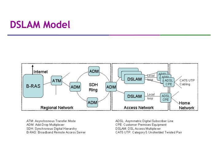 DSLAM Model