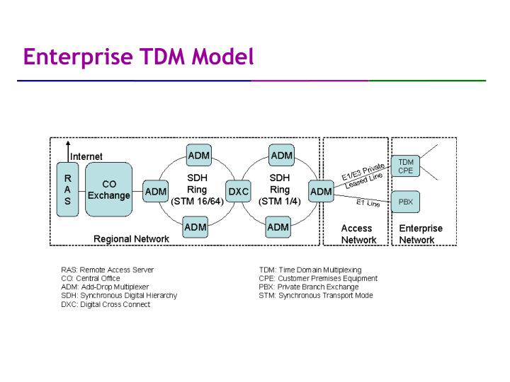 Enterprise TDM Model